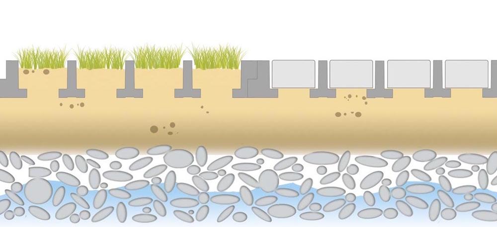 dagvattenhantering och grundvattennivåer